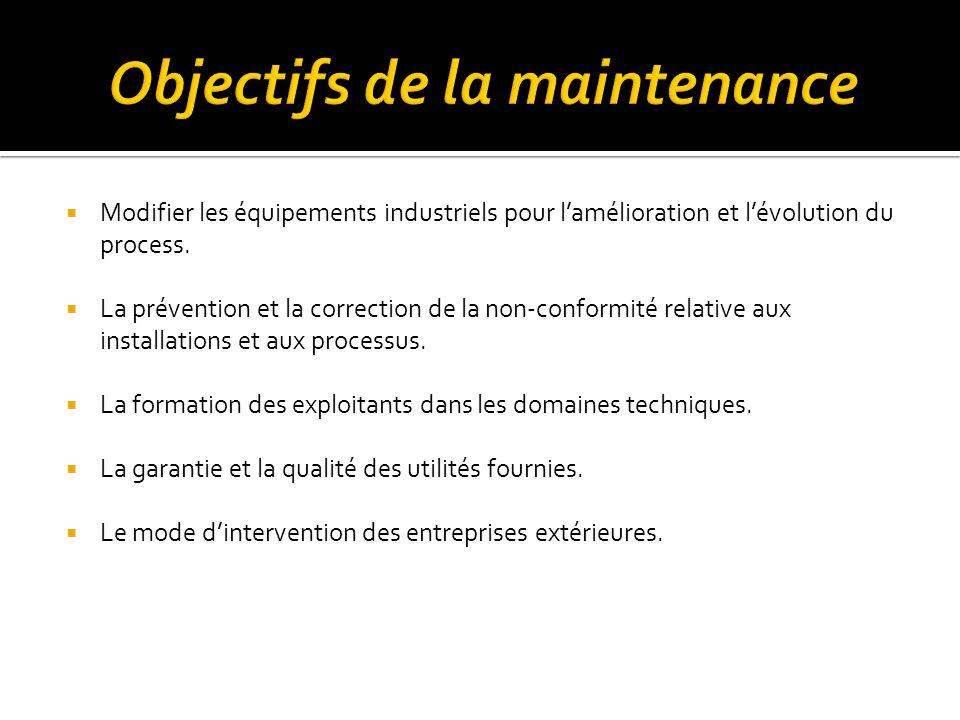 Objectifs de la maintenance