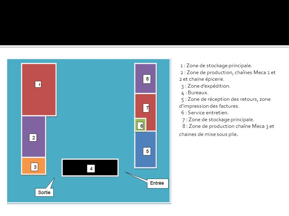 1 : Zone de stockage principale.