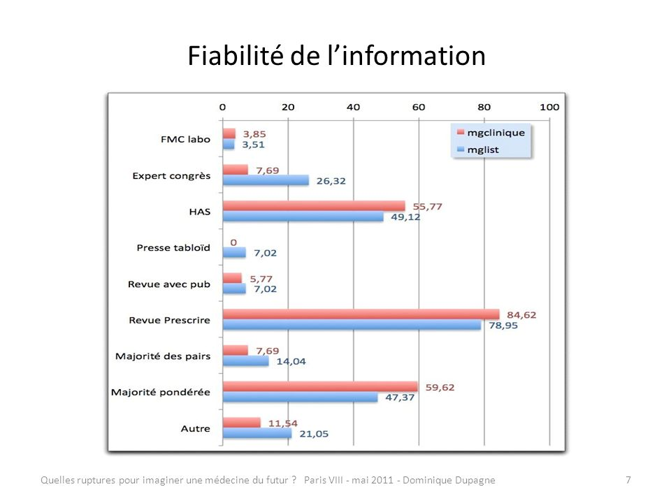 Fiabilité de l'information
