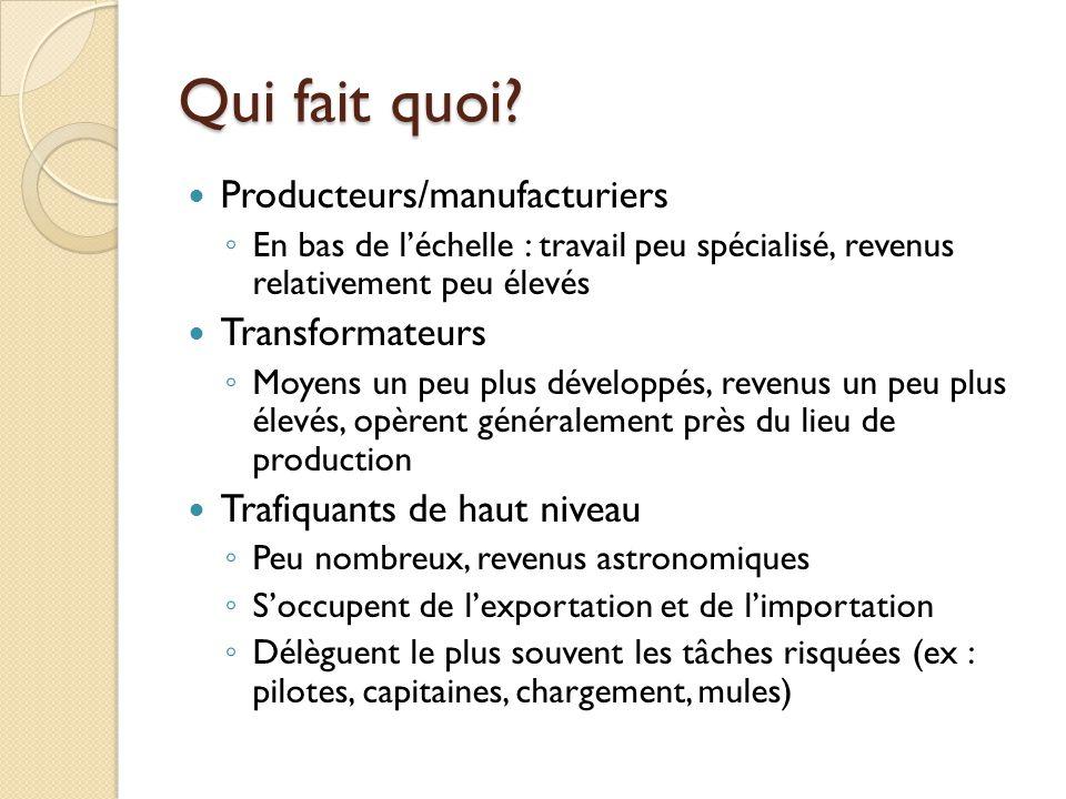 Qui fait quoi Producteurs/manufacturiers Transformateurs