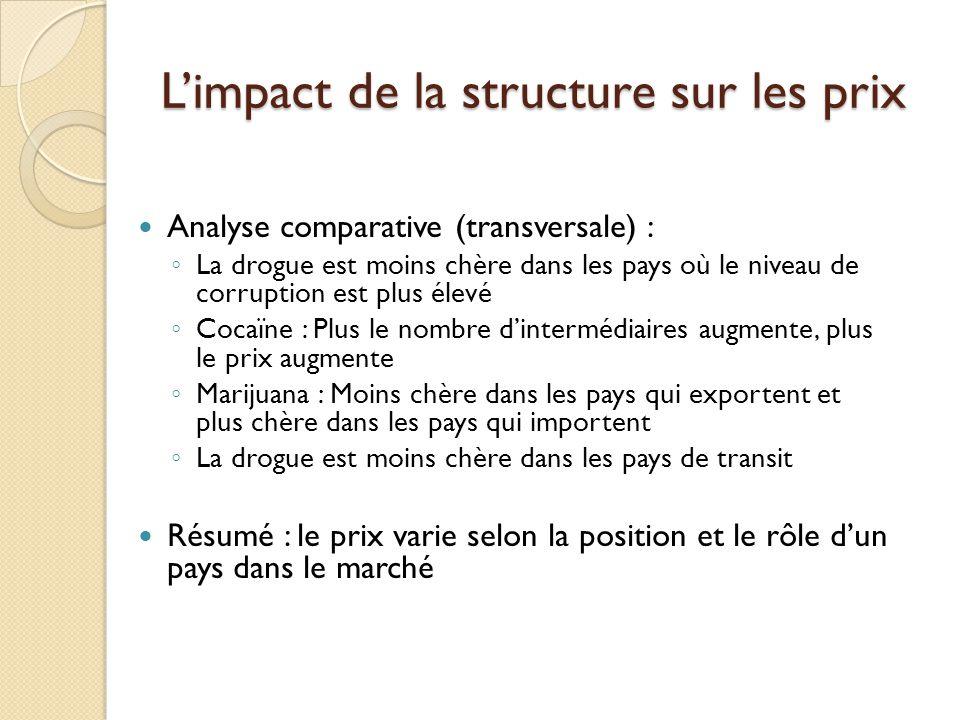 L'impact de la structure sur les prix