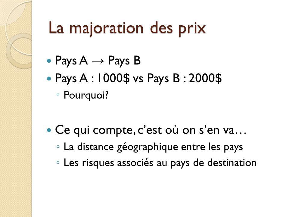 La majoration des prix Pays A → Pays B
