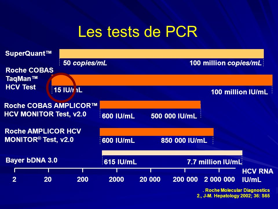 Les tests de PCR SuperQuant™ 50 copies/mL 100 million copies/mL