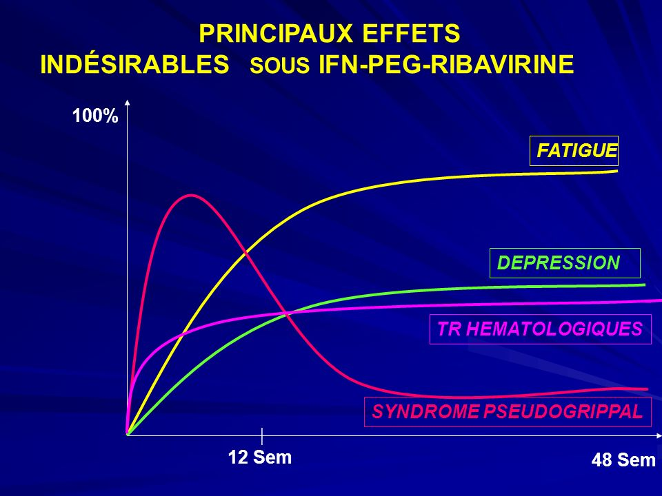 PRINCIPAUX EFFETS INDÉSIRABLES SOUS IFN-PEG-RIBAVIRINE