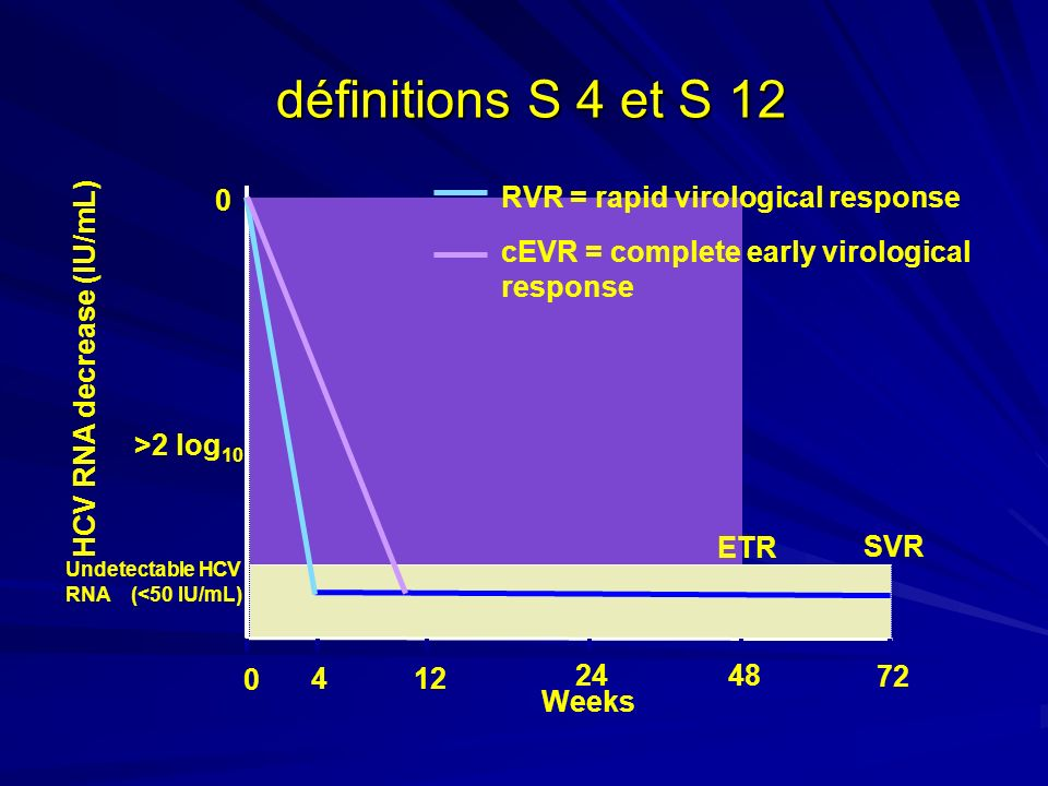 HCV RNA decrease (IU/mL) Undetectable HCV RNA (<50 IU/mL)