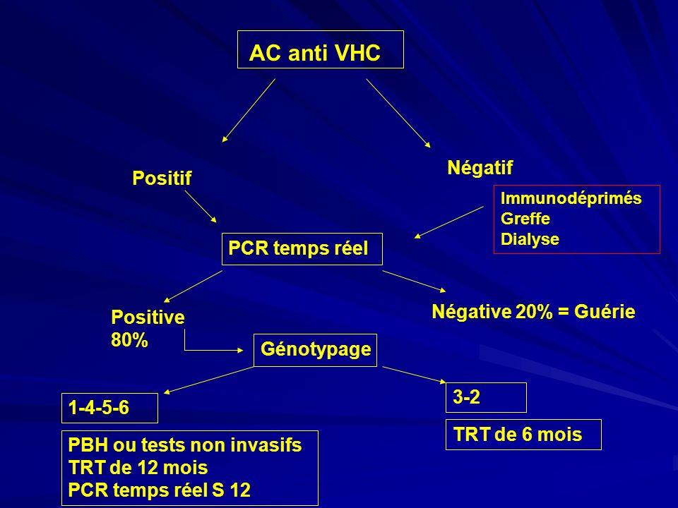 AC anti VHC Négatif Positif PCR temps réel Négative 20% = Guérie