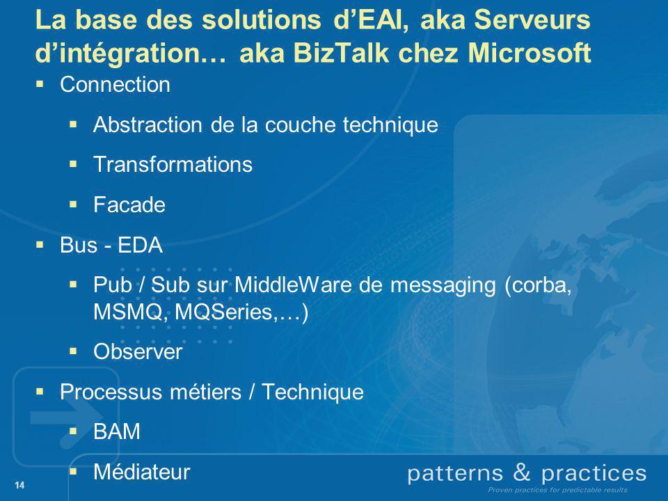 La base des solutions d'EAI, aka Serveurs d'intégration… aka BizTalk chez Microsoft