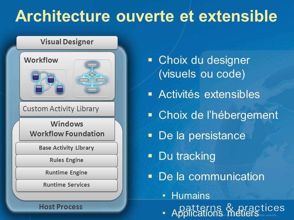 Architecture ouverte et extensible