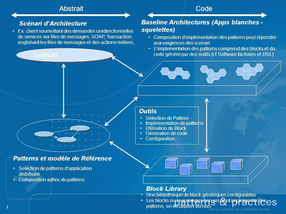 Abstrait Code. Scénari d'Architecture. Baseline Architectures (Apps blanches - squelettes)