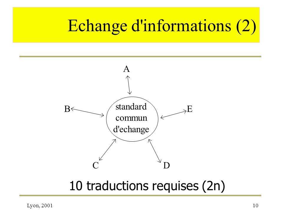 Echange d informations (2)