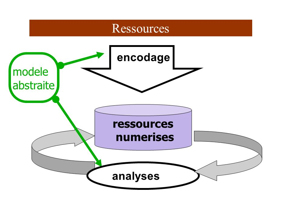 Ressources encodage modele abstraite ressources numerises analyses