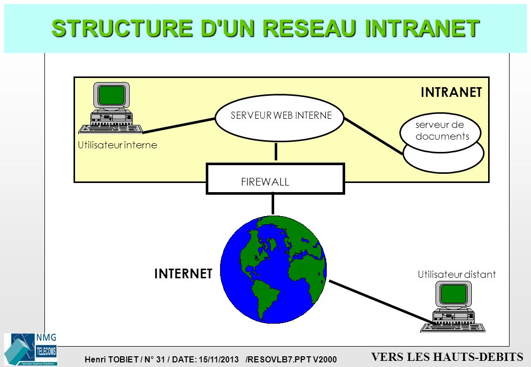 STRUCTURE D UN RESEAU INTRANET