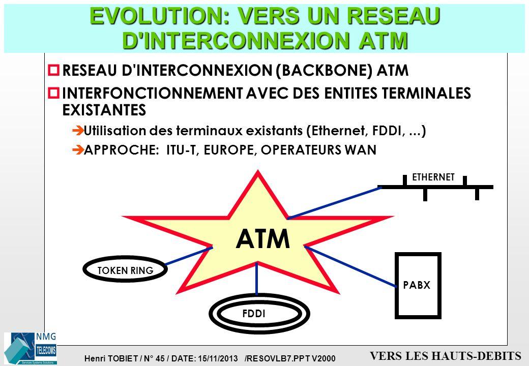 EVOLUTION: VERS UN RESEAU D INTERCONNEXION ATM