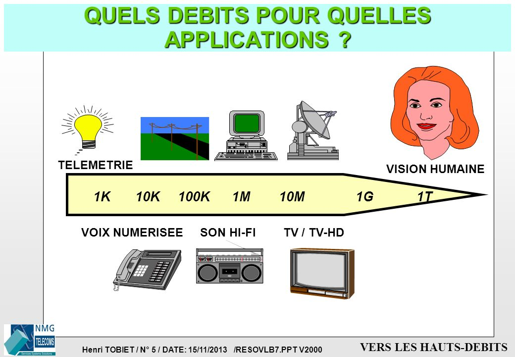 QUELS DEBITS POUR QUELLES APPLICATIONS