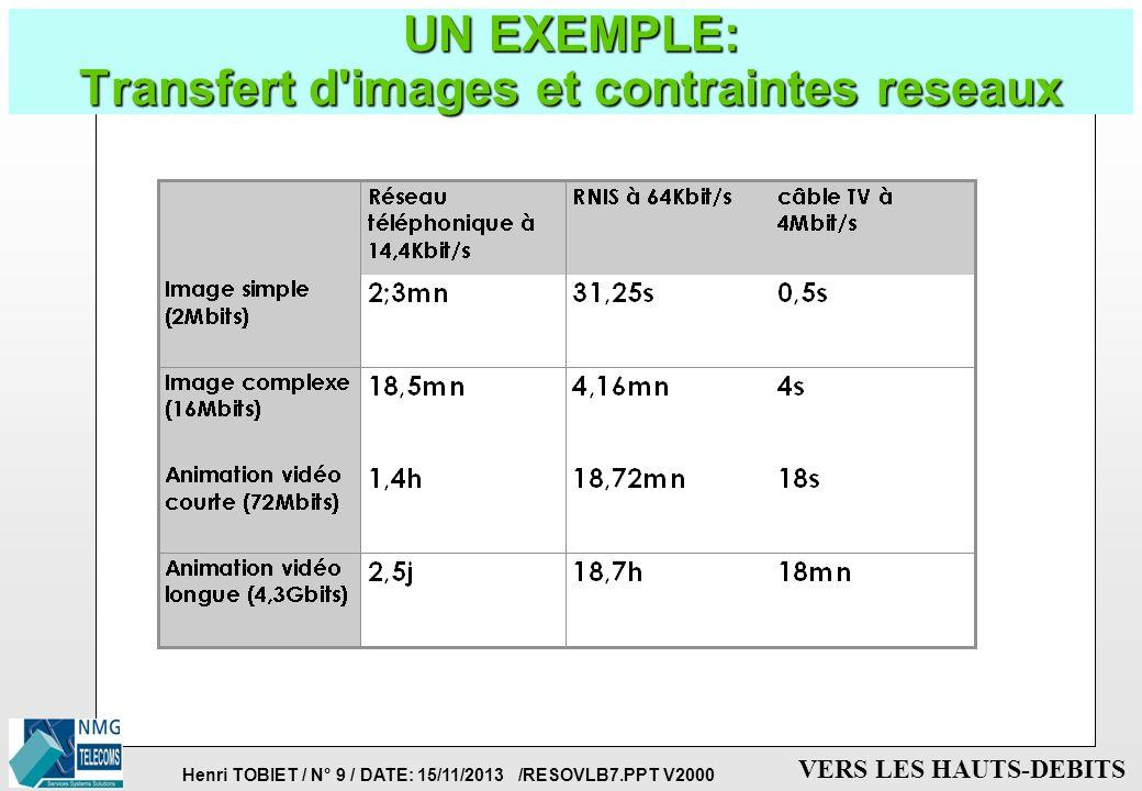 UN EXEMPLE: Transfert d images et contraintes reseaux