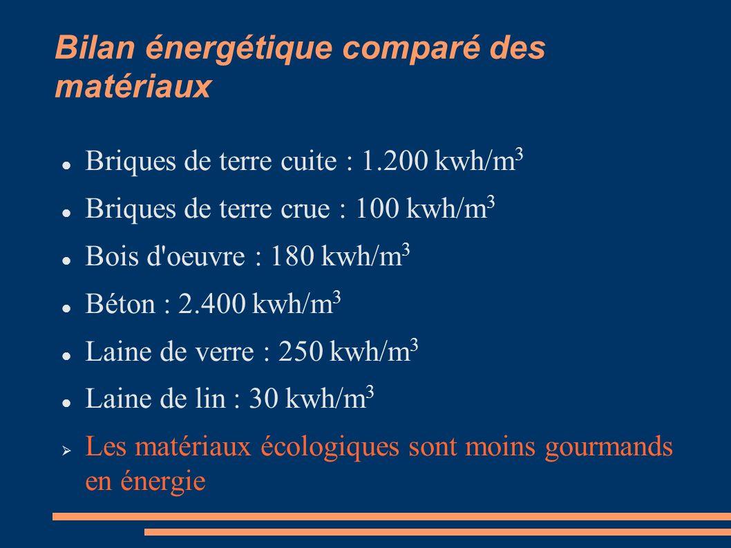 Bilan énergétique comparé des matériaux