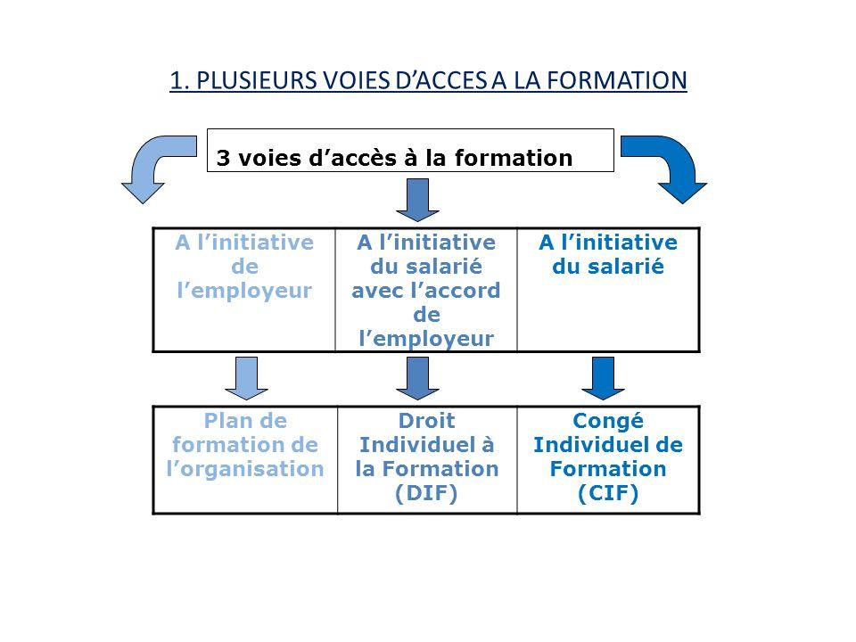 1. PLUSIEURS VOIES D'ACCES A LA FORMATION