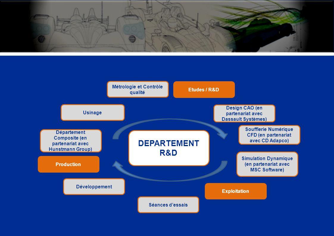 DEPARTEMENT R&D Métrologie et Contrôle qualité Etudes / R&D