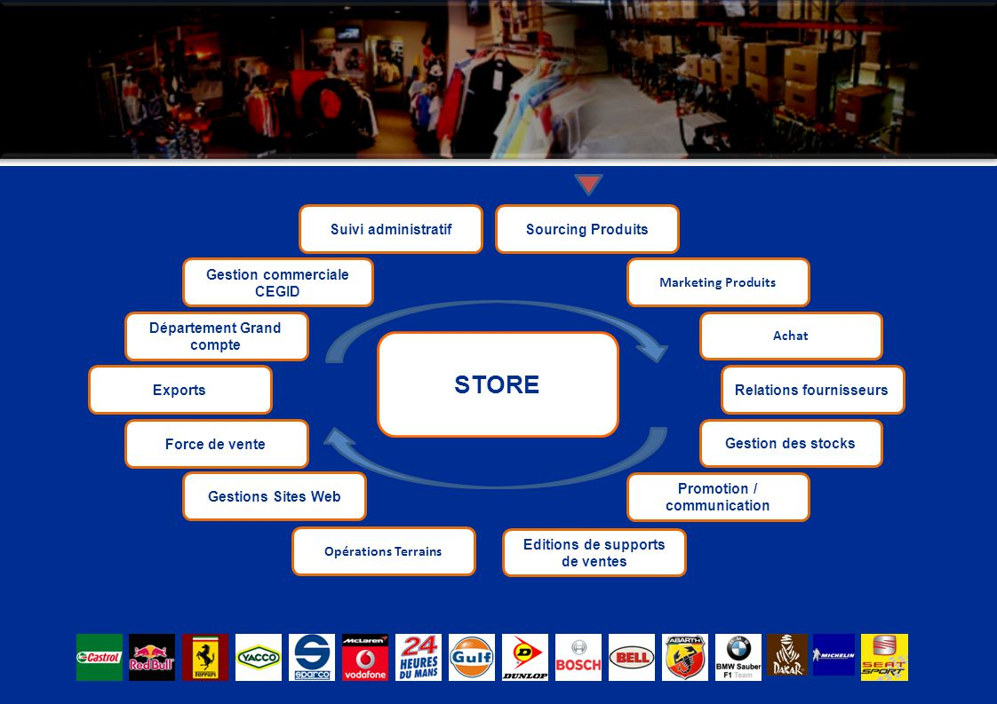 STORE Suivi administratif Sourcing Produits Gestion commerciale CEGID