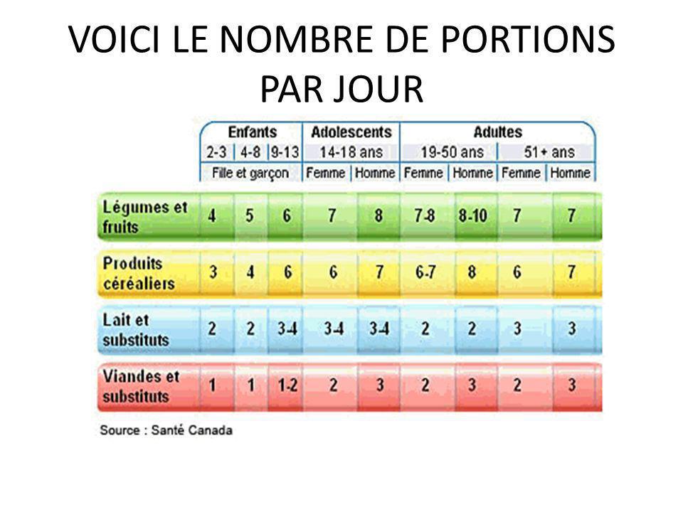 VOICI LE NOMBRE DE PORTIONS PAR JOUR