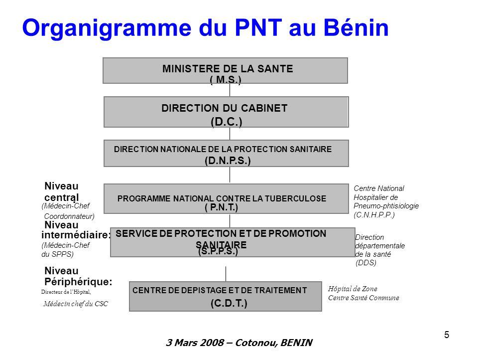 Organigramme du PNT au Bénin