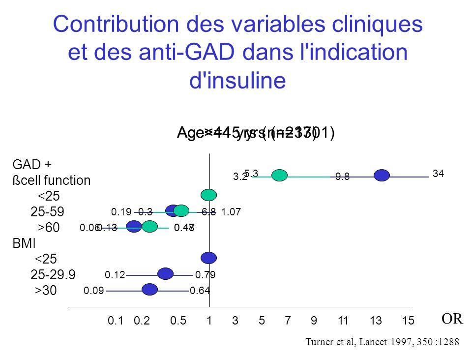 Contribution des variables cliniques et des anti-GAD dans l indication d insuline