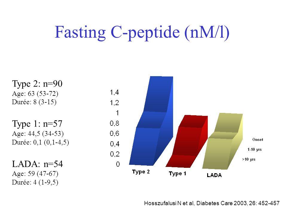 Fasting C-peptide (nM/l)