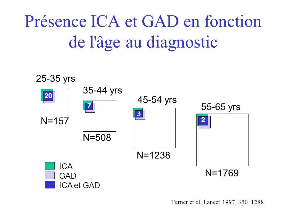 Présence ICA et GAD en fonction de l âge au diagnostic