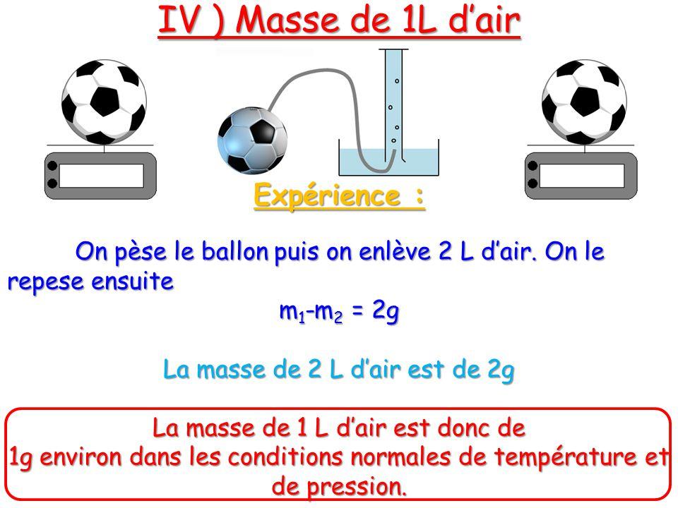 IV ) Masse de 1L d'air Expérience :