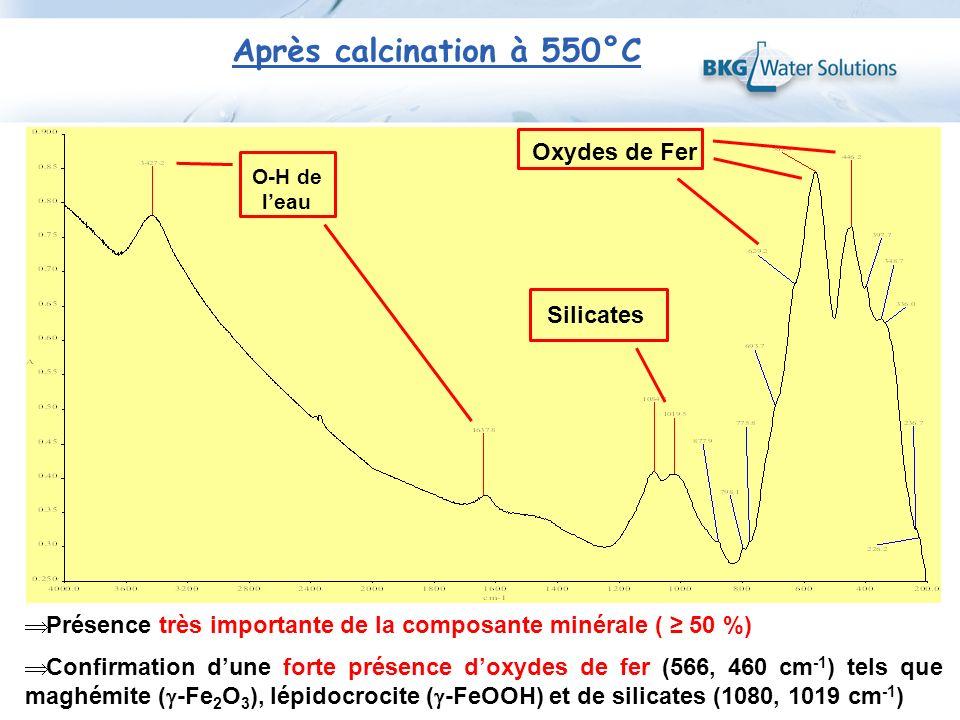 Après calcination à 550°C Oxydes de Fer Silicates