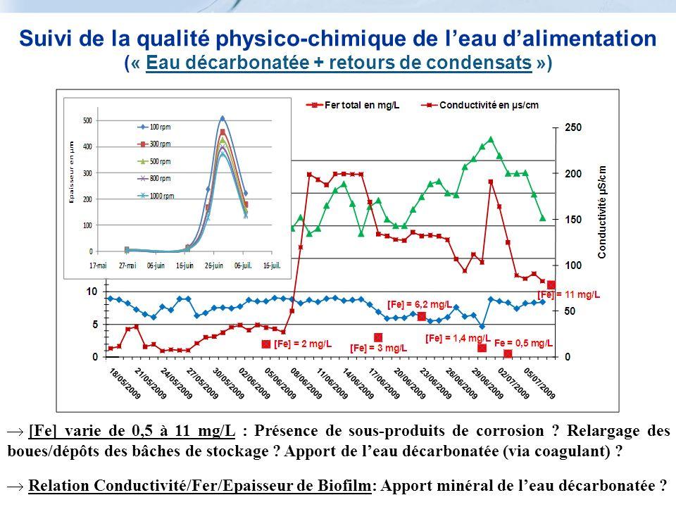 Suivi de la qualité physico-chimique de l'eau d'alimentation (« Eau décarbonatée + retours de condensats »)