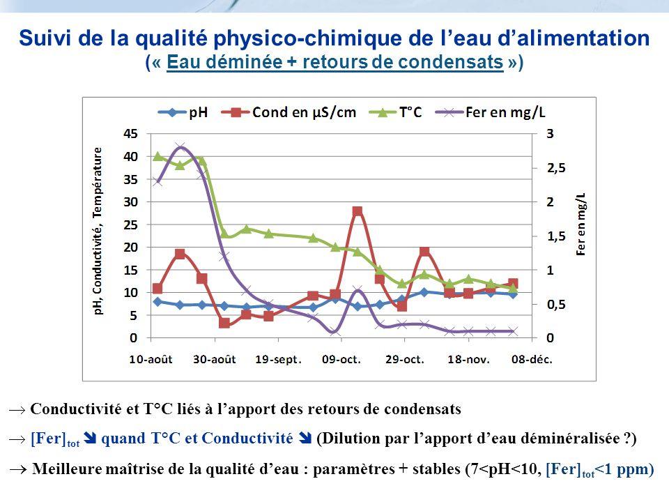 Suivi de la qualité physico-chimique de l'eau d'alimentation (« Eau déminée + retours de condensats »)