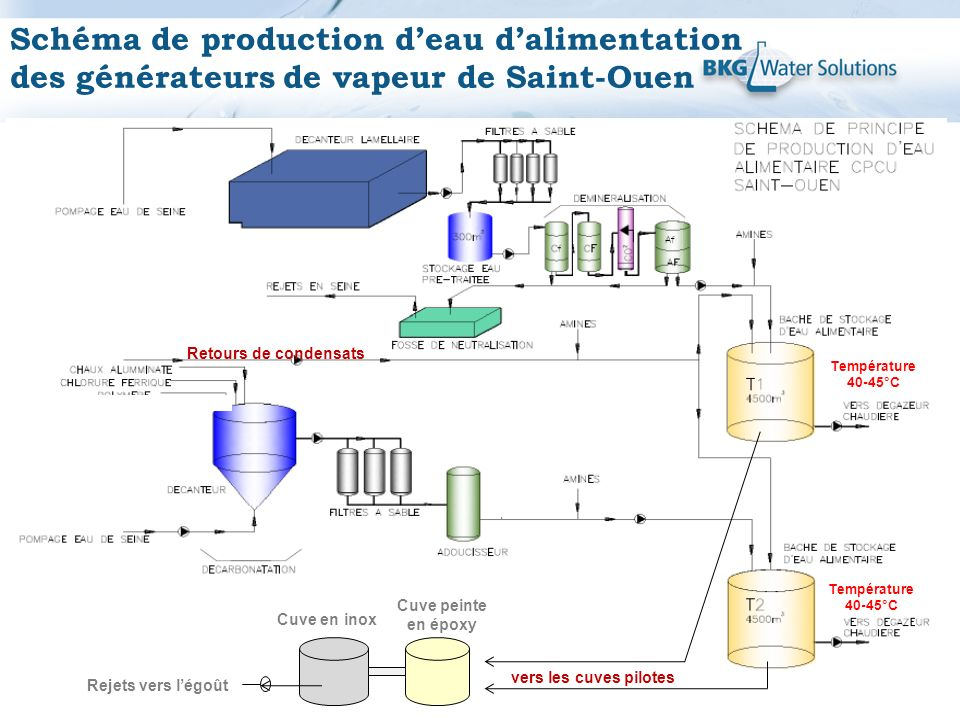 Schéma de production d'eau d'alimentation