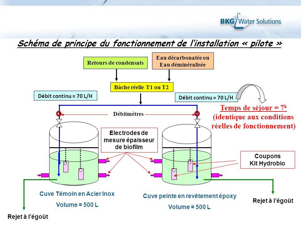 Schéma de principe du fonctionnement de l'installation « pilote »