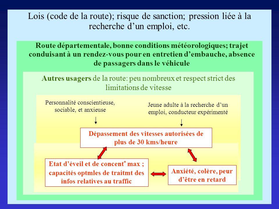Lois (code de la route); risque de sanction; pression liée à la recherche d'un emploi, etc.