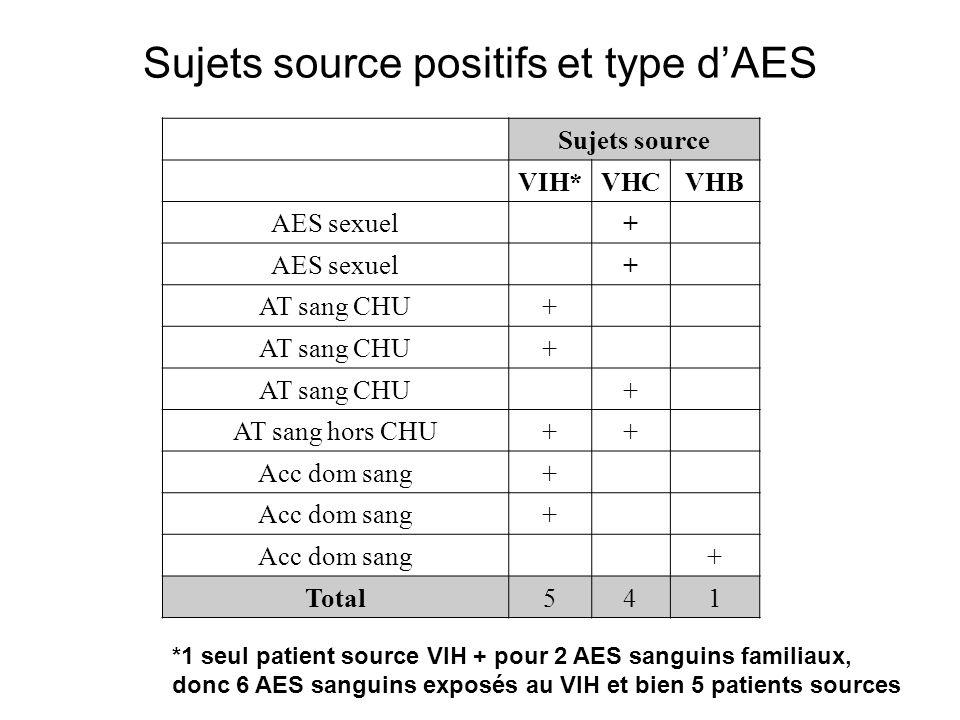 Sujets source positifs et type d'AES