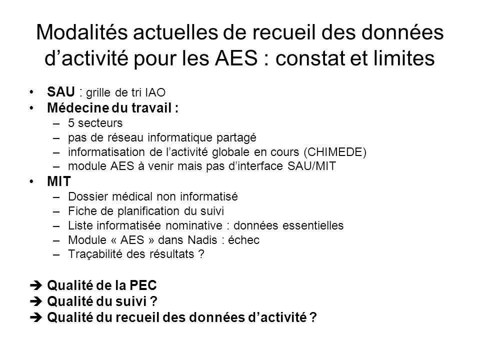 Modalités actuelles de recueil des données d'activité pour les AES : constat et limites