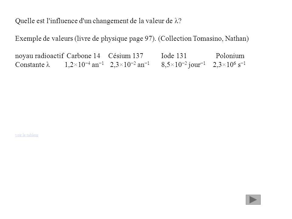 Quelle est l influence d un changement de la valeur de λ