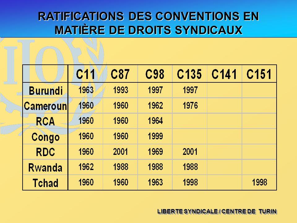 RATIFICATIONS DES CONVENTIONS EN MATIÈRE DE DROITS SYNDICAUX