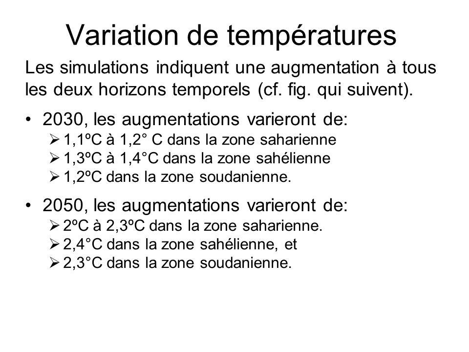 Variation de températures