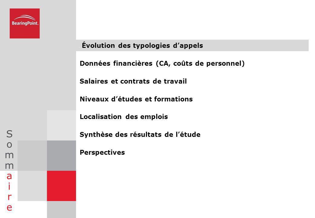 Évolution des typologies d'appels