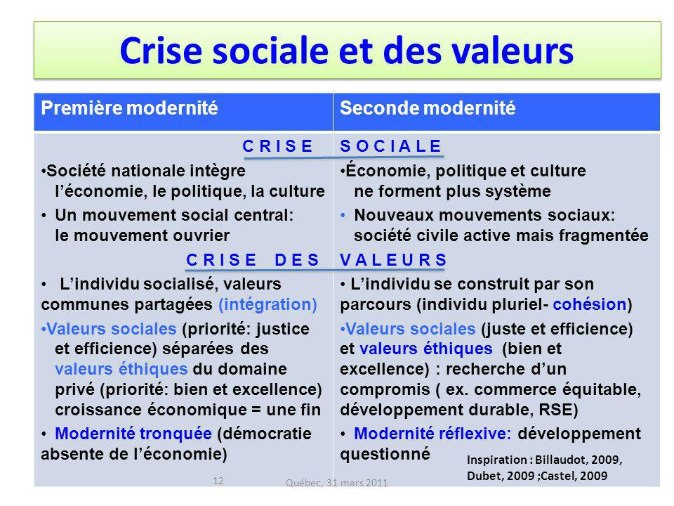 Crise sociale et des valeurs