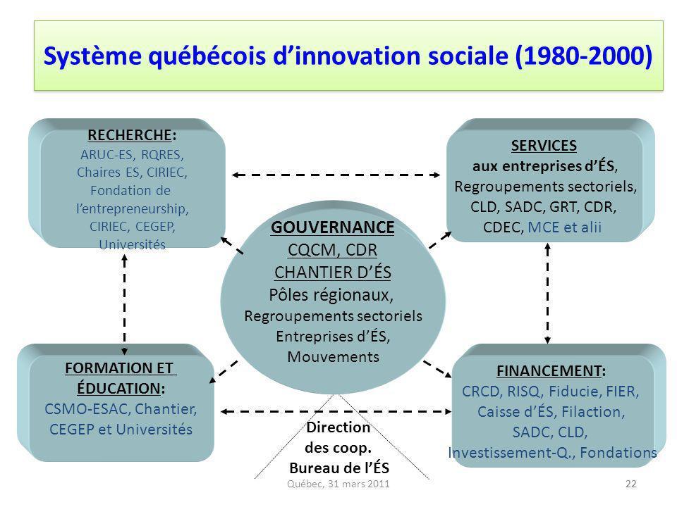 Système québécois d'innovation sociale (1980-2000)