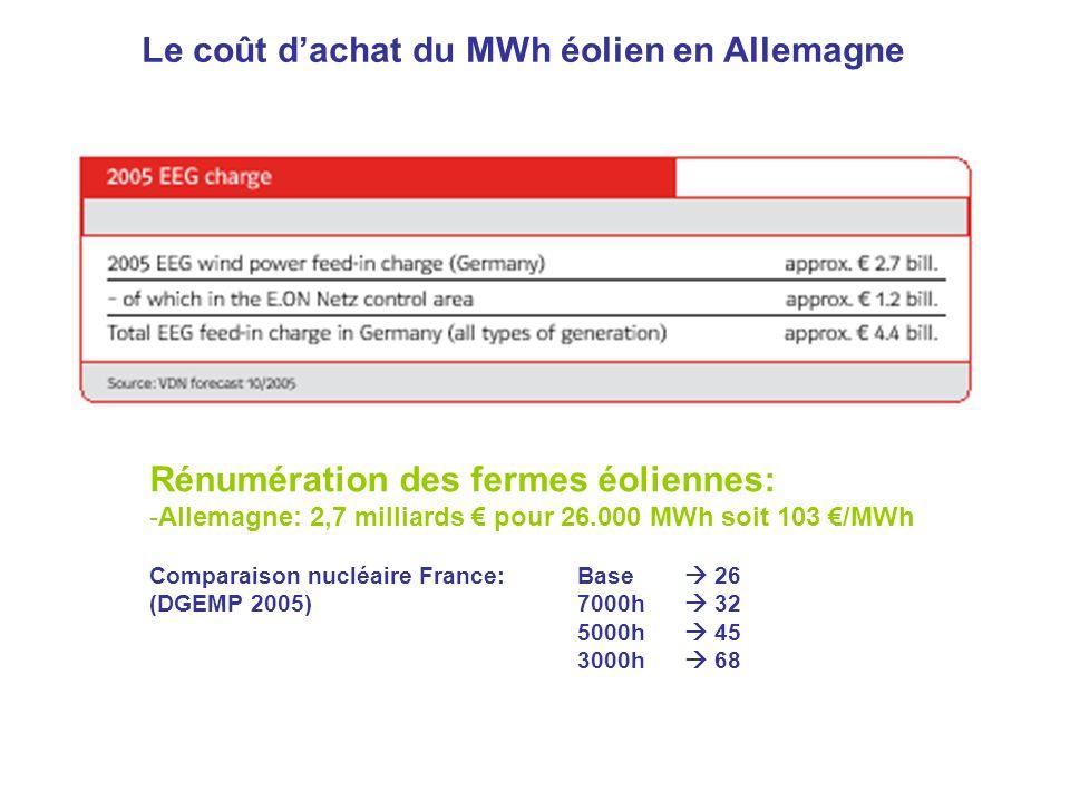 Le coût d'achat du MWh éolien en Allemagne