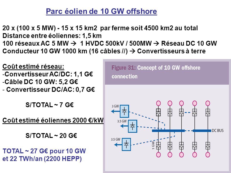Parc éolien de 10 GW offshore