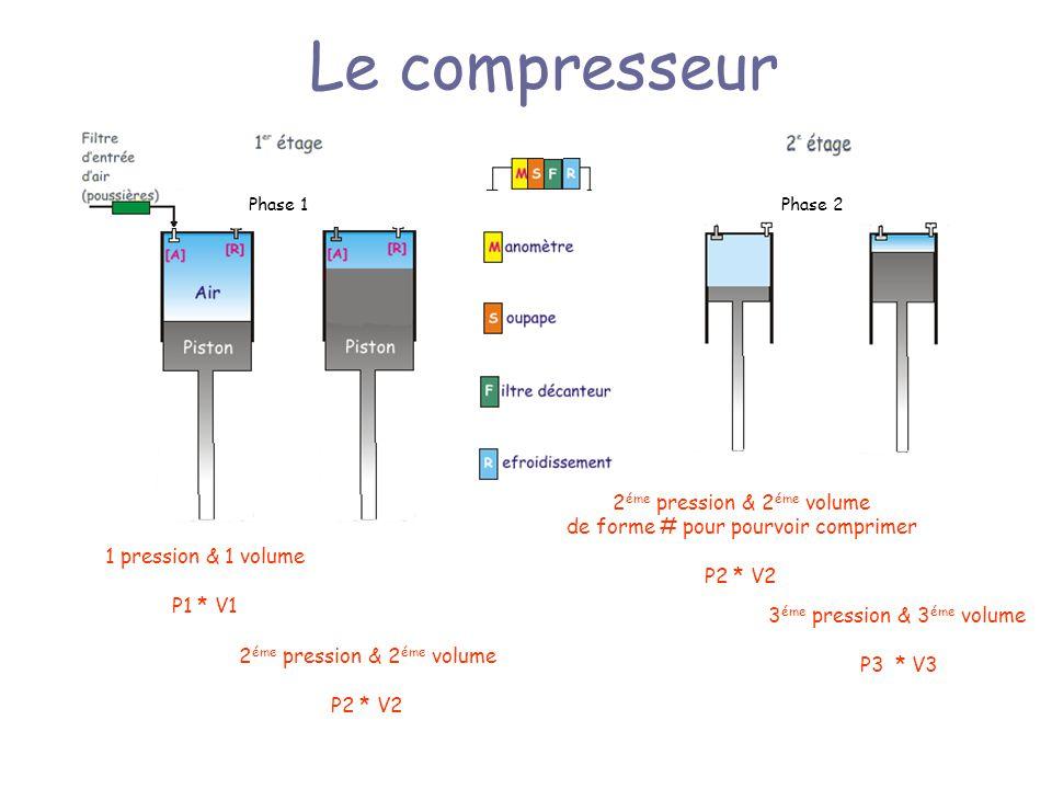 Le compresseur 2éme pression & 2éme volume