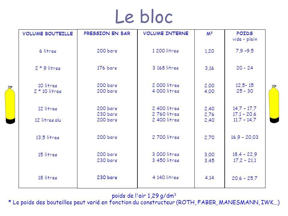 Le bloc poids de l air 1,29 g/dm3