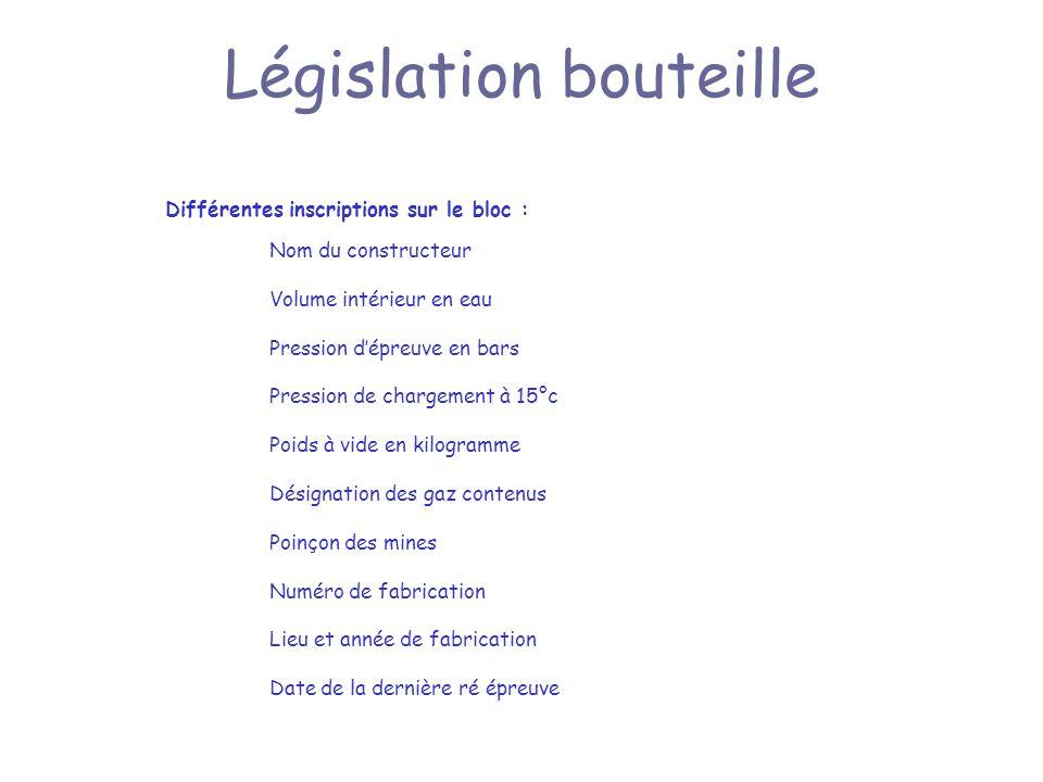 Législation bouteille