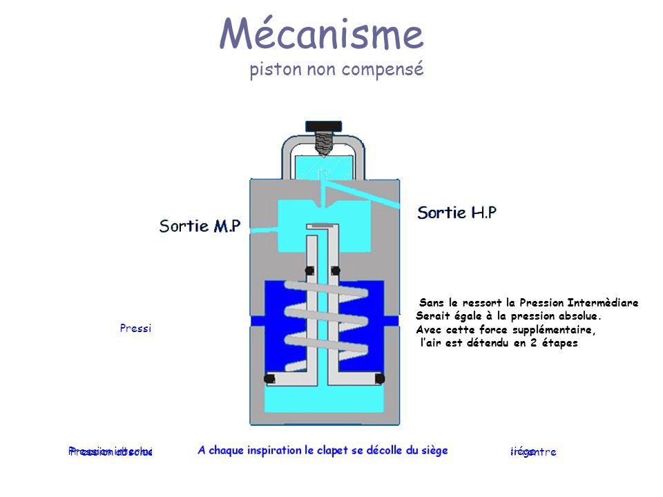 Mécanisme piston non compensé