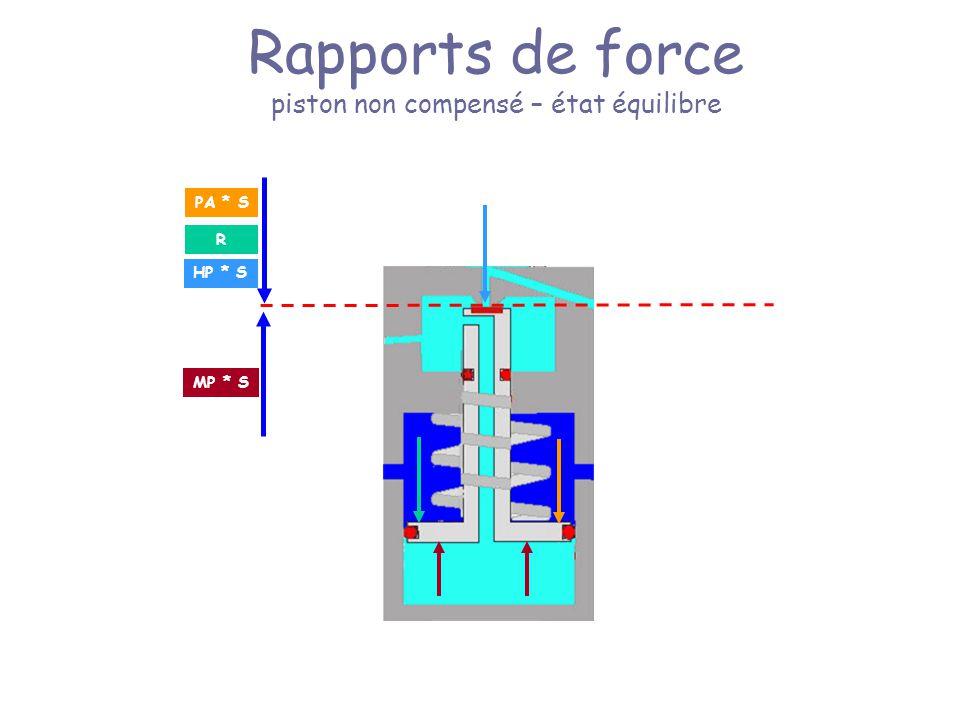 Rapports de force piston non compensé – état équilibre